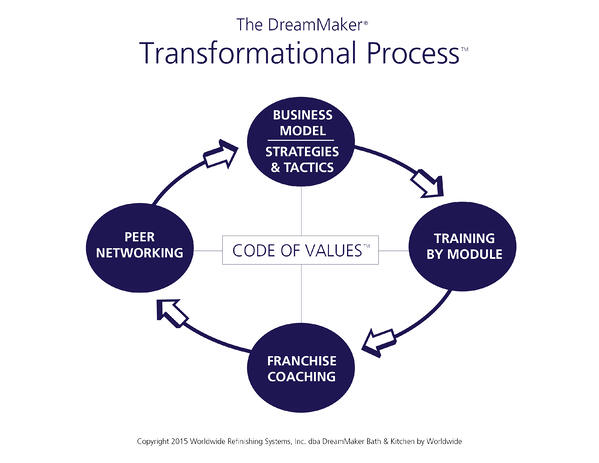 2.24.15 Graphic Transformational Process Chart