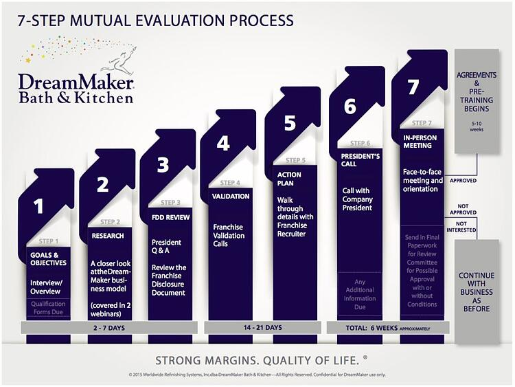 7-Step-DreamMaker-Mutual-Evaluation-Process