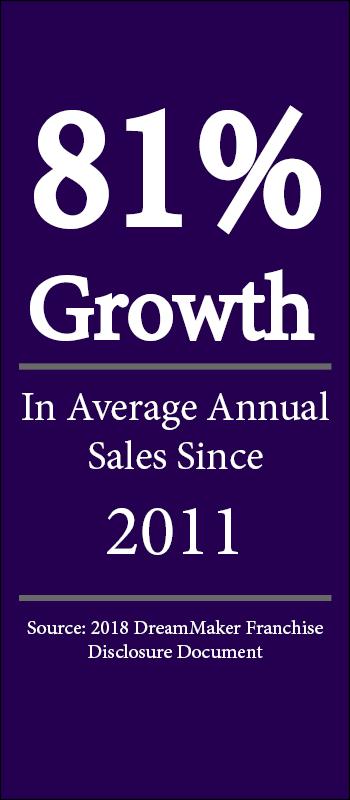 81% Growth