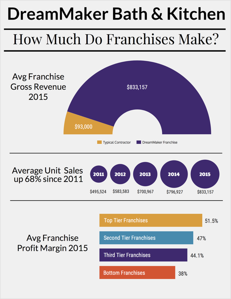 dreammaker-how_much_do_franchises_make