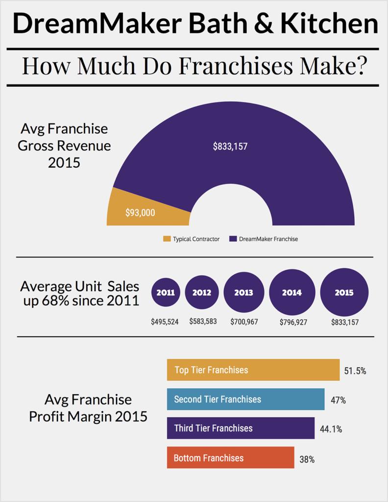 dreammaker-how_much_do_franchises_make