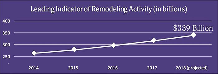 """A purple line graph with white text titled """"Leading Indicator of Remodeling Activity (in billions)."""" A line steadily rises as it goes through 2014, 2015, 2016 and 2017, ending at """"$339 billion"""" at the """"2018 (projected)"""" point."""