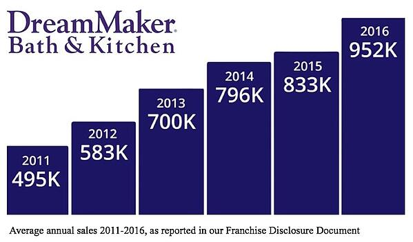 """A bar graph with the DreamMaker Bath & Kitchen logo in the top left and six progressively rising bars: """"2011 495K 