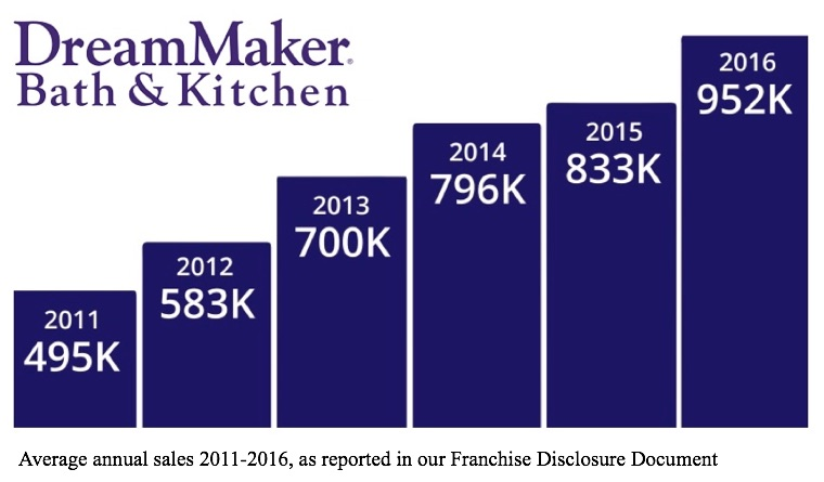 "A bar graph with the DreamMaker Bath & Kitchen logo in the top left and six progressively rising bars: ""2011 495K 