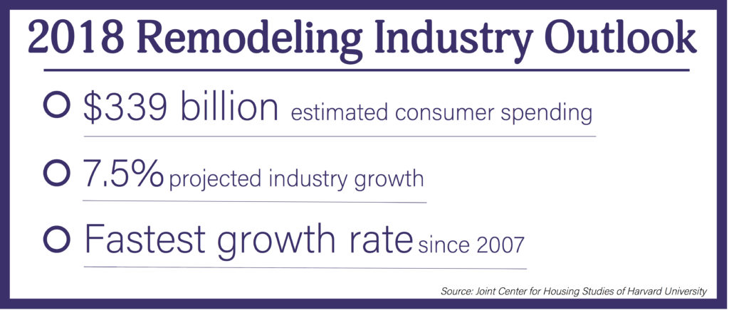 "A white graphic with purple text titled ""2018 Remodeling Industry Outlook"" with the text ""$339 billion estimated consumer spending 