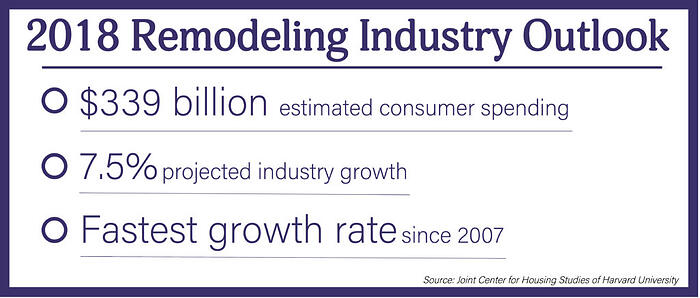 """A white graphic with purple text titled """"2018 Remodeling Industry Outlook"""" with the text """"$339 billion estimated consumer spending 