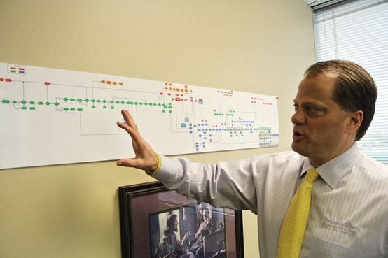 DreamMaker has mapped out a visual workflow that helps remodelers track each phase of a project.