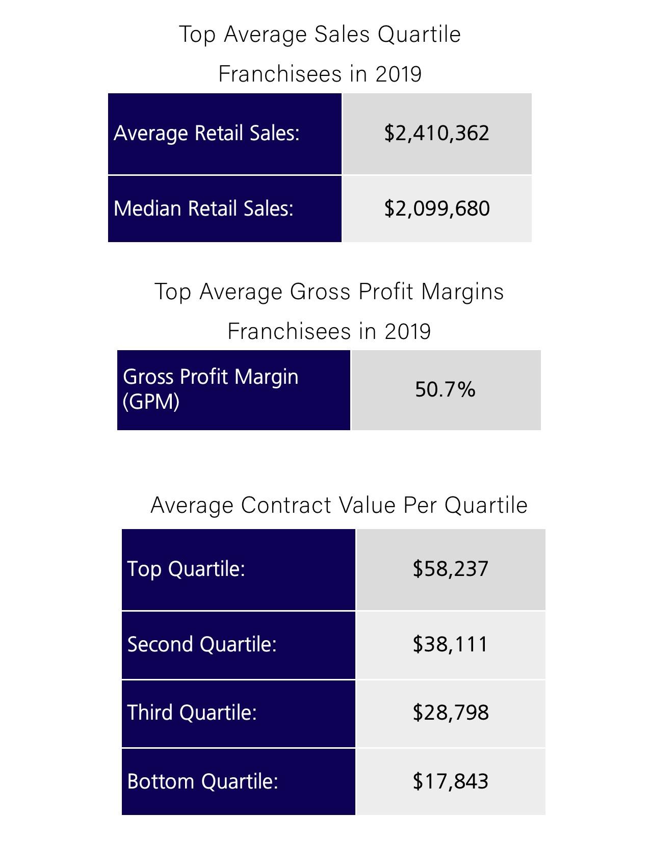 Sales_GMP_AJS Charts_2020